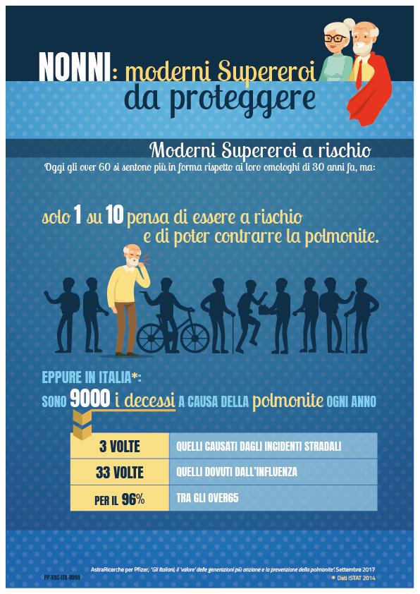 Pfizer_Infografica_Nonni-Supereroi-a-rischio