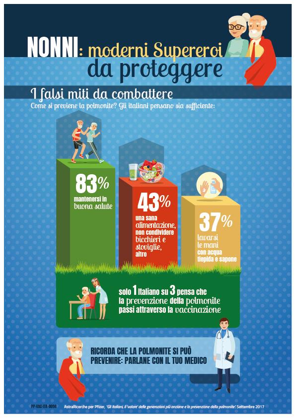 Pfizer_Infografica_Nonni-Supereroi-da-proteggere_Falsi miti